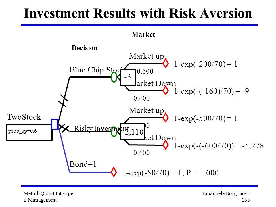 Emanuele Borgonovo 163 Metodi Quantitativi per il Management Investment Results with Risk Aversion Market up Market 0.600 1-exp(-200/70) = 1 Market Do
