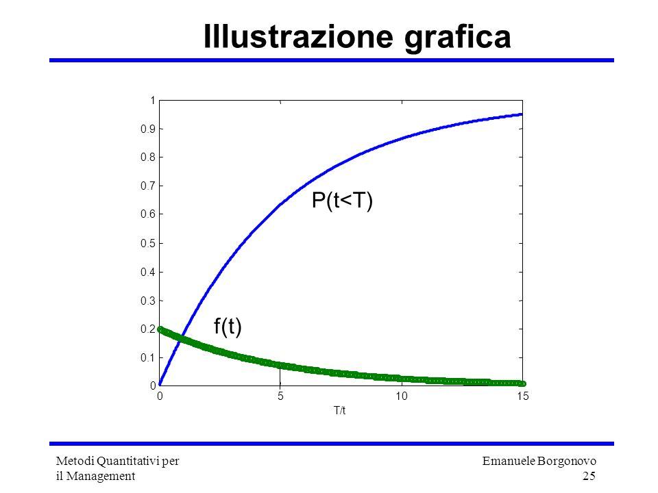 Emanuele Borgonovo 25 Metodi Quantitativi per il Management T/t Illustrazione grafica P(t<T) f(t)