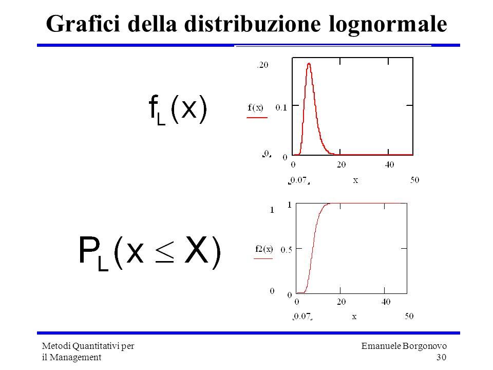 Emanuele Borgonovo 30 Metodi Quantitativi per il Management Grafici della distribuzione lognormale