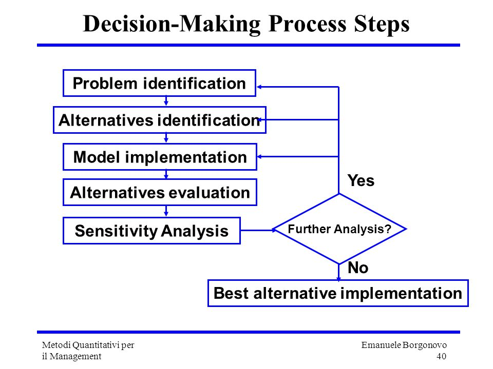 Emanuele Borgonovo 40 Metodi Quantitativi per il Management Decision-Making Process Steps Problem identification Alternatives identification Model imp