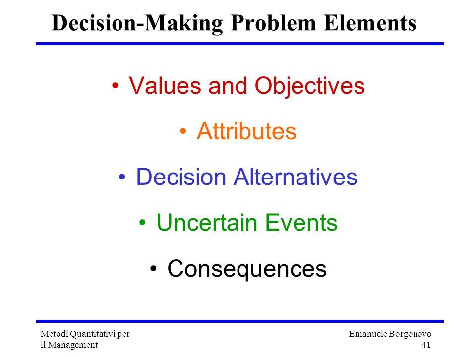 Emanuele Borgonovo 41 Metodi Quantitativi per il Management Decision-Making Problem Elements Values and Objectives Attributes Decision Alternatives Un