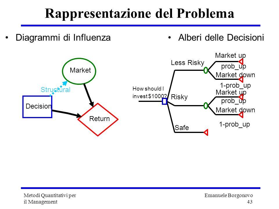 Emanuele Borgonovo 43 Metodi Quantitativi per il Management Rappresentazione del Problema Diagrammi di Influenza Alberi delle Decisioni Decision Marke