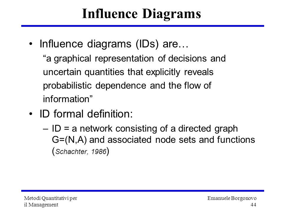 Emanuele Borgonovo 44 Metodi Quantitativi per il Management Influence Diagrams Influence diagrams (IDs) are… a graphical representation of decisions a