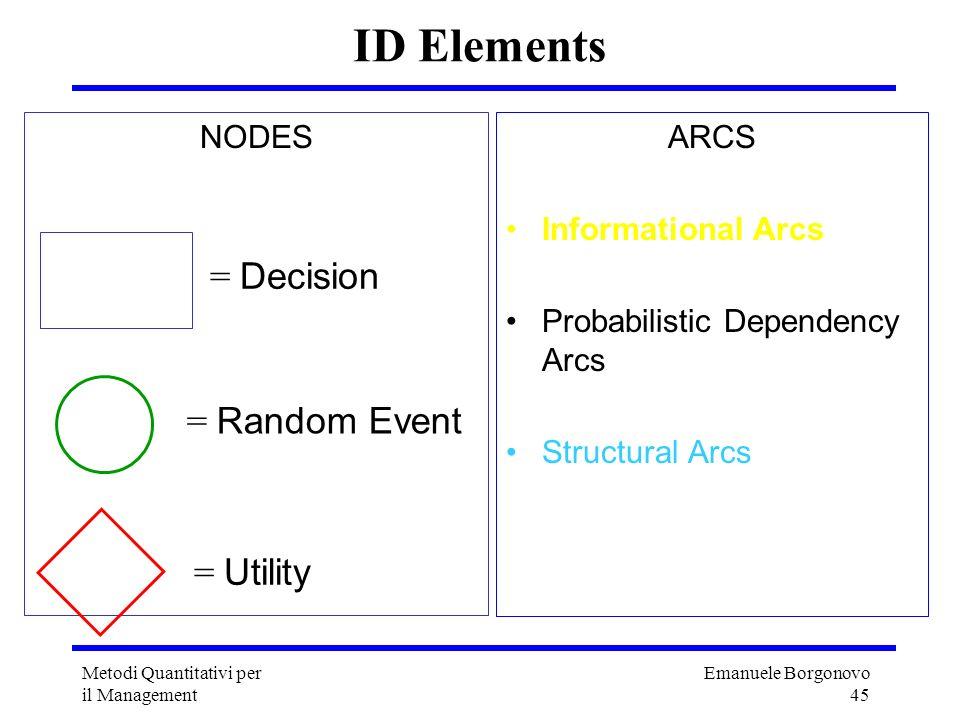 Emanuele Borgonovo 45 Metodi Quantitativi per il Management ID Elements NODES = Decision = Random Event = Utility ARCS Informational Arcs Probabilisti