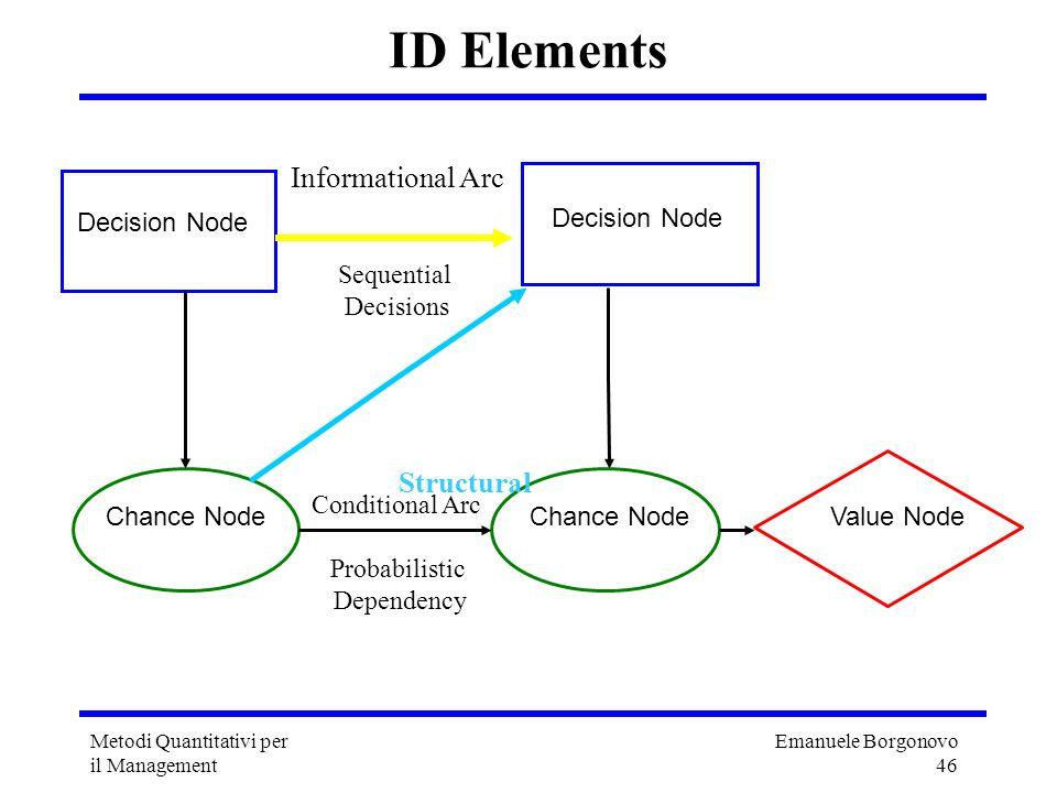Emanuele Borgonovo 46 Metodi Quantitativi per il Management ID Elements Decision Node Chance NodeValue NodeChance Node Decision Node Conditional Arc P