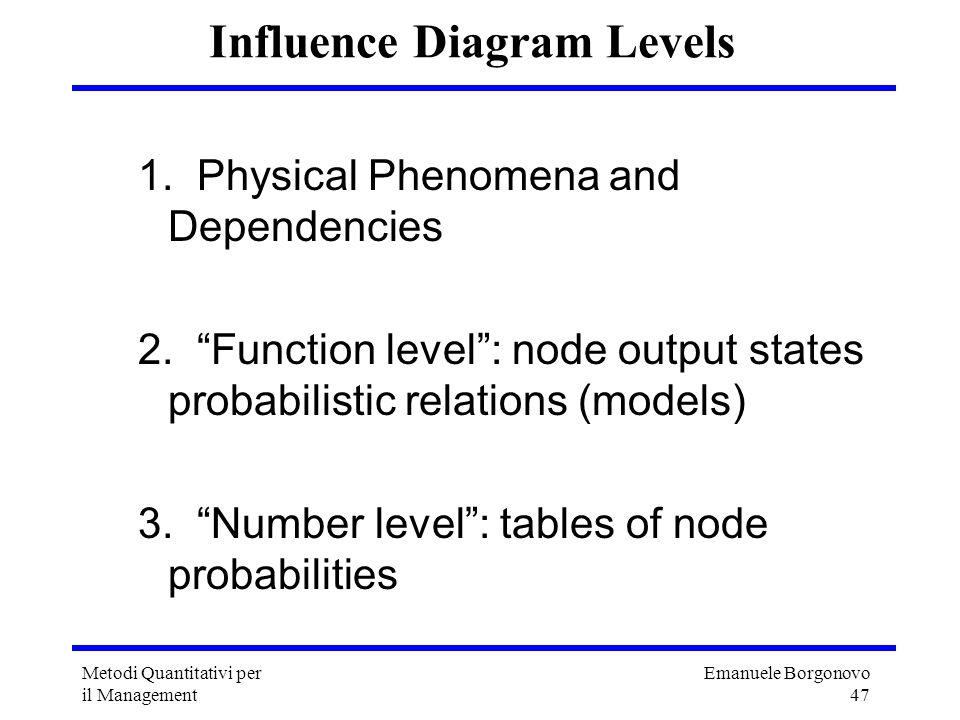 Emanuele Borgonovo 47 Metodi Quantitativi per il Management Influence Diagram Levels 1. Physical Phenomena and Dependencies 2. Function level: node ou