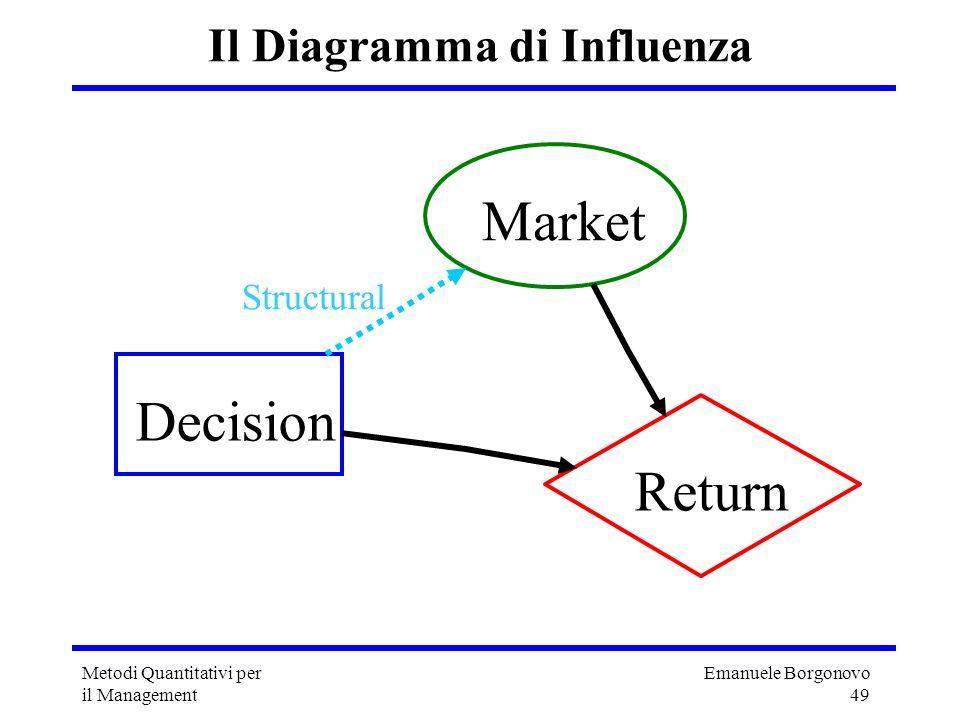 Emanuele Borgonovo 49 Metodi Quantitativi per il Management Il Diagramma di Influenza Decision Market Return Structural