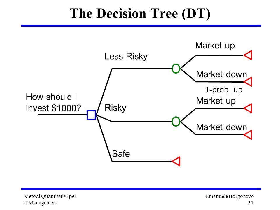 Emanuele Borgonovo 51 Metodi Quantitativi per il Management The Decision Tree (DT) Market up Market down 1-prob_up Less Risky Market up Market down Ri