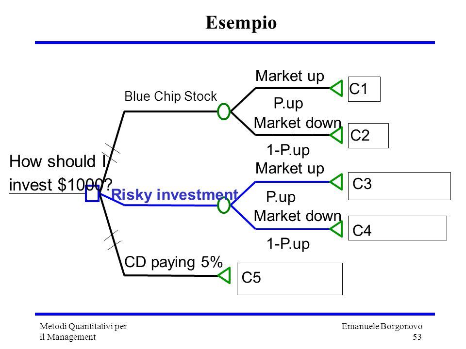 Emanuele Borgonovo 53 Metodi Quantitativi per il Management Esempio Market up P.up C1 Market down 1-P.up C2 Blue Chip Stock Market up P.up C3 Market d