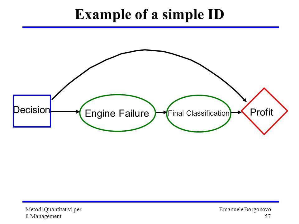 Emanuele Borgonovo 57 Metodi Quantitativi per il Management Example of a simple ID Decision Engine Failure Profit Final Classification
