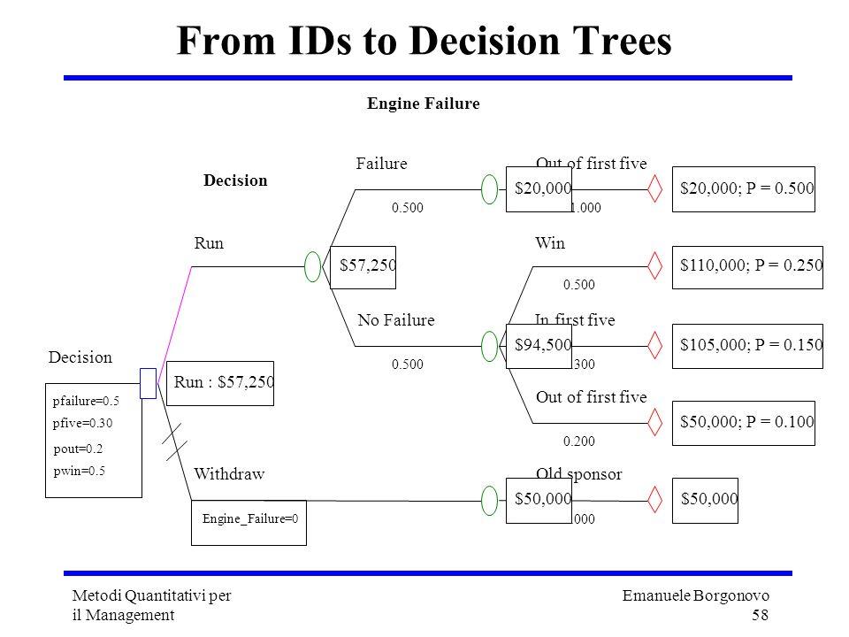 Emanuele Borgonovo 58 Metodi Quantitativi per il Management From IDs to Decision Trees Out of first five 1.000 $20,000; P = 0.500 Failure Engine Failu