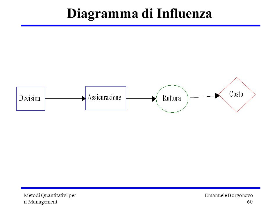 Emanuele Borgonovo 60 Metodi Quantitativi per il Management Diagramma di Influenza