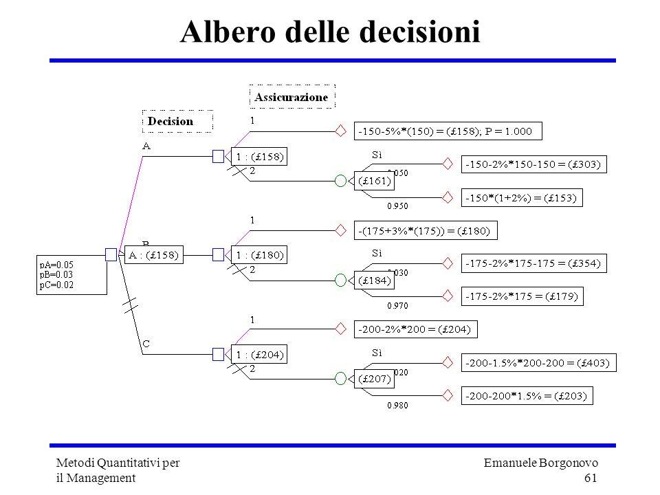 Emanuele Borgonovo 61 Metodi Quantitativi per il Management Albero delle decisioni