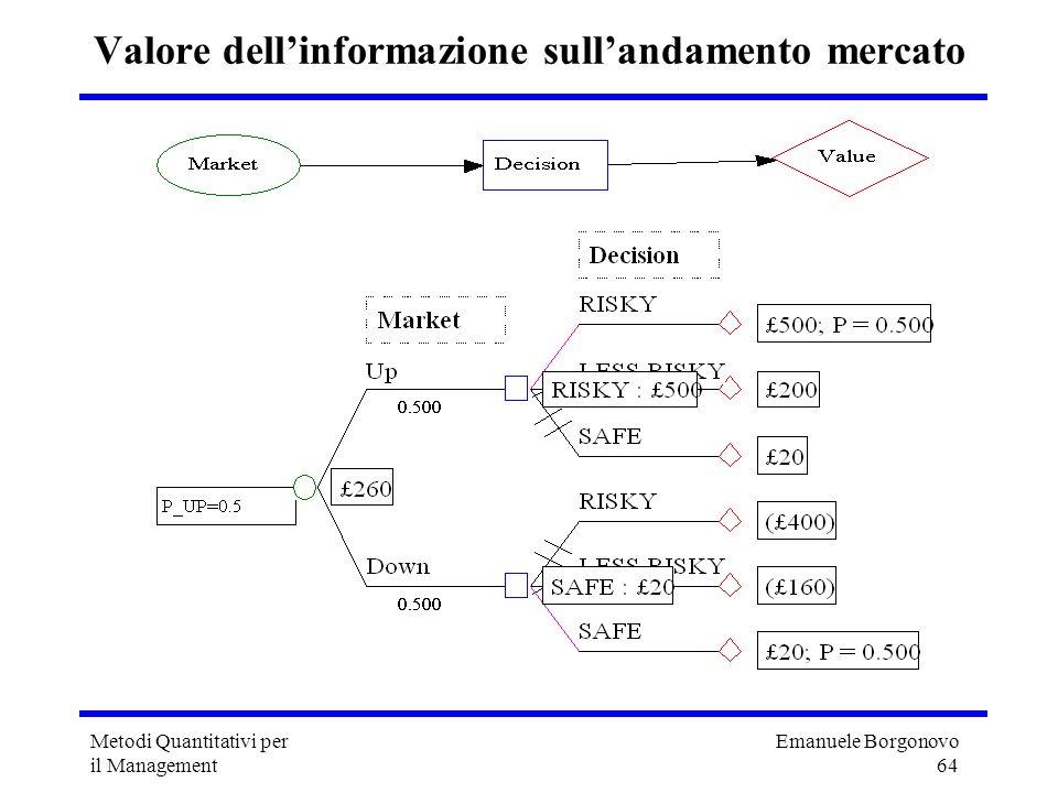 Emanuele Borgonovo 64 Metodi Quantitativi per il Management Valore dellinformazione sullandamento mercato