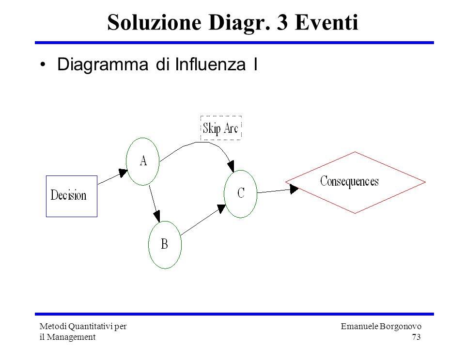 Emanuele Borgonovo 73 Metodi Quantitativi per il Management Soluzione Diagr. 3 Eventi Diagramma di Influenza I