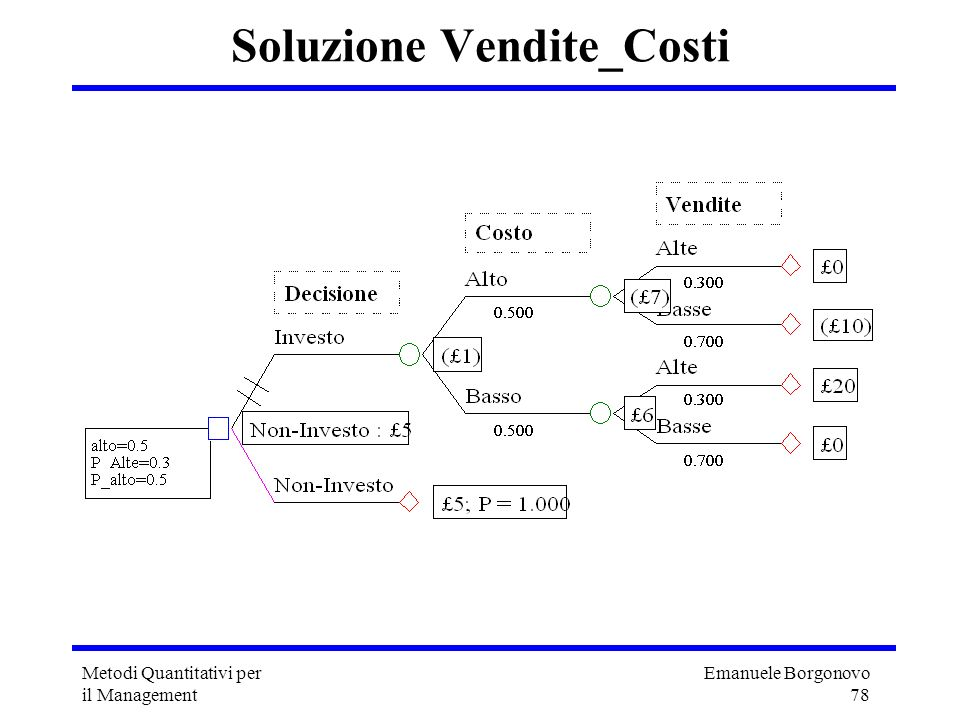 Emanuele Borgonovo 78 Metodi Quantitativi per il Management Soluzione Vendite_Costi