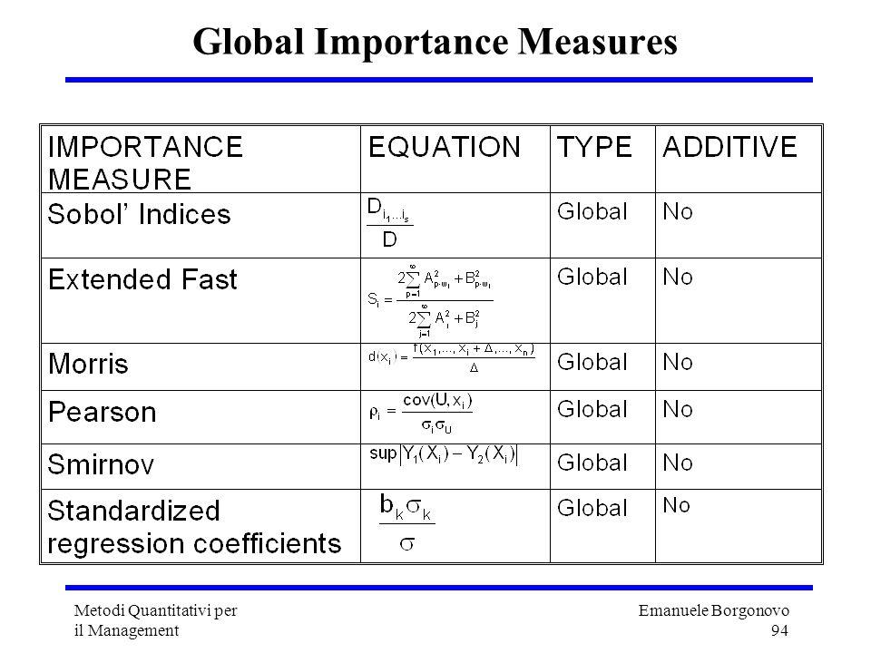 Emanuele Borgonovo 94 Metodi Quantitativi per il Management Global Importance Measures