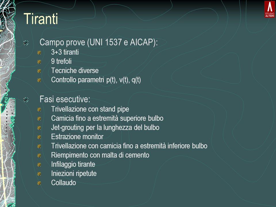 Tiranti Campo prove (UNI 1537 e AICAP): 3+3 tiranti 9 trefoli Tecniche diverse Controllo parametri p(t), v(t), q(t) Fasi esecutive: Trivellazione con