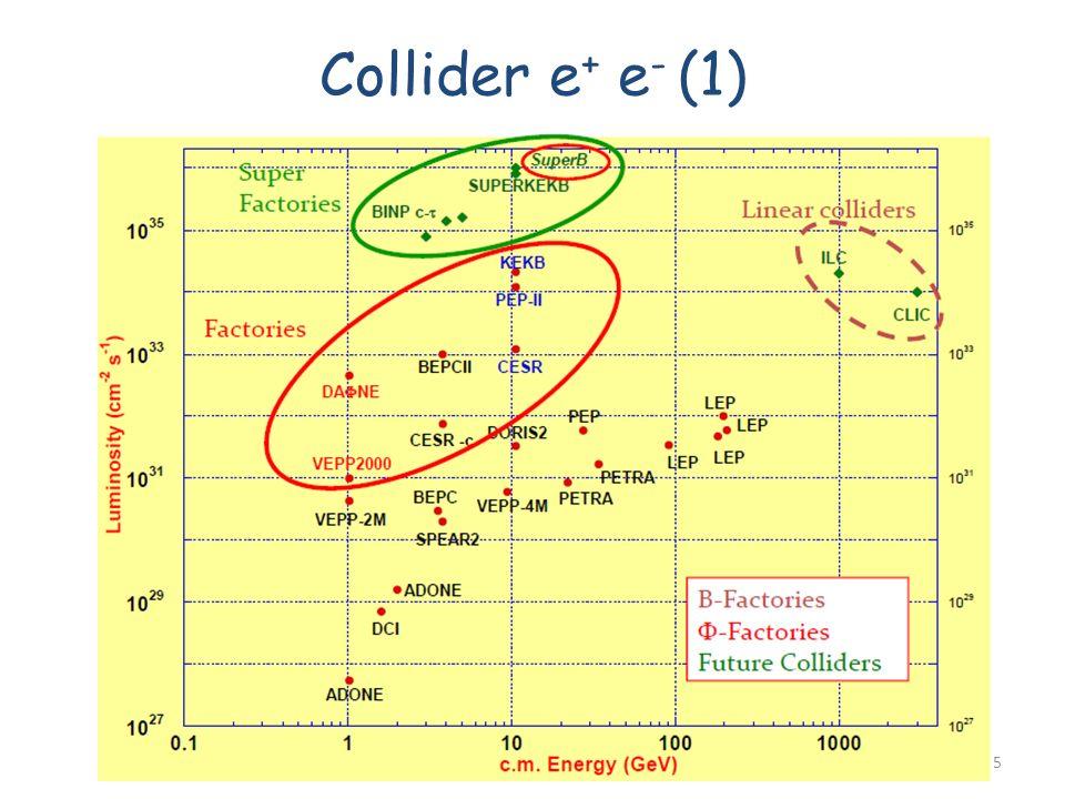 Collider e + e - (1) Fabrizio Bianchi25