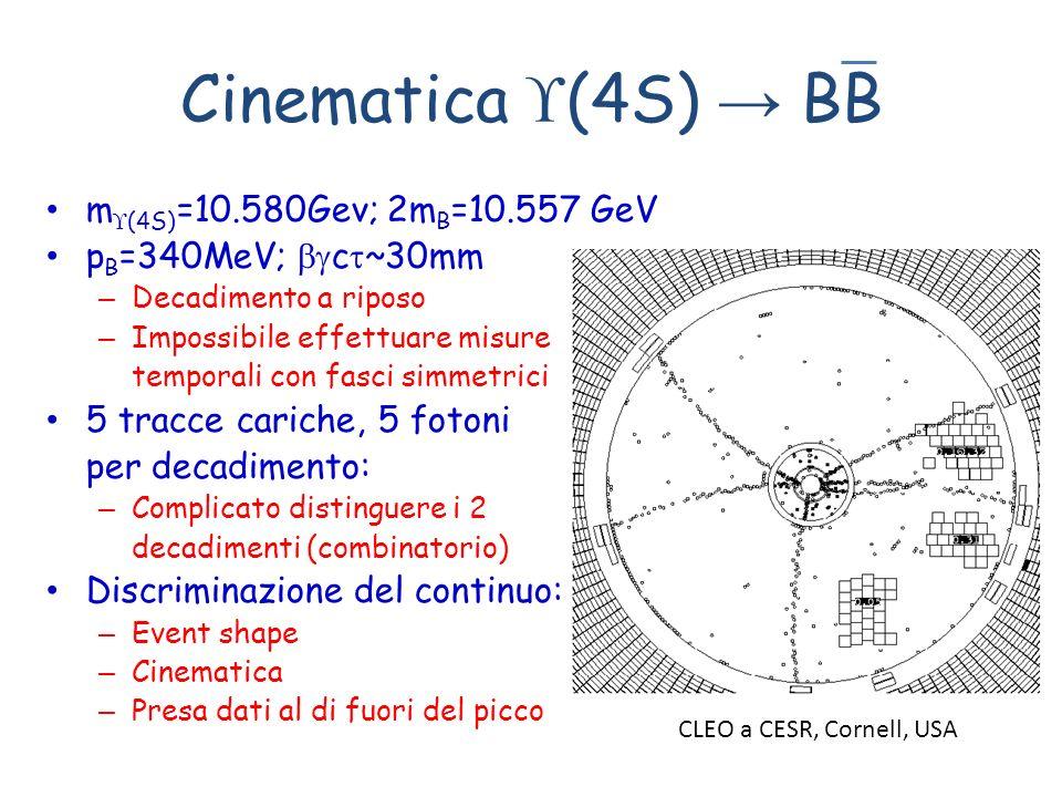 Cinematica (4S) BB m (4S) =10.580Gev; 2m B =10.557 GeV p B =340MeV; c ~30mm – Decadimento a riposo – Impossibile effettuare misure temporali con fasci simmetrici 5 tracce cariche, 5 fotoni per decadimento: – Complicato distinguere i 2 decadimenti (combinatorio) Discriminazione del continuo: – Event shape – Cinematica – Presa dati al di fuori del picco CLEO a CESR, Cornell, USA