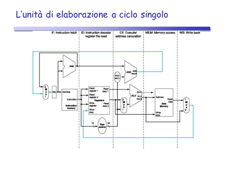 Lunità di elaborazione con pipeline Introduzione di registri di pipeline (registri interstadio) Introduzione di registri di pipeline (registri interstadio) Ad ogni ciclo di clock le informazioni procedono da un registro di pipeline a quello successivo Ad ogni ciclo di clock le informazioni procedono da un registro di pipeline a quello successivo Il nome del registro è dato dal nome dei due stadi che separa Il nome del registro è dato dal nome dei due stadi che separa Registro IF/ID (Instruction Fetch / Instruction Decode) Registro IF/ID (Instruction Fetch / Instruction Decode) Registro ID/EX (Instruction Decode / EXecute) Registro ID/EX (Instruction Decode / EXecute) Registro EX/MEM (Execute / MEMory access) Registro EX/MEM (Execute / MEMory access) Registro MEM/WB (MEMory access / Write Back) Registro MEM/WB (MEMory access / Write Back)