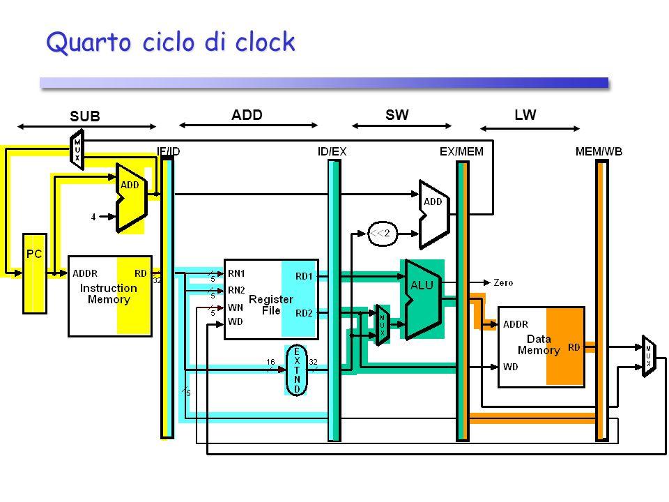 Quarto ciclo di clock LWSWADD SUB