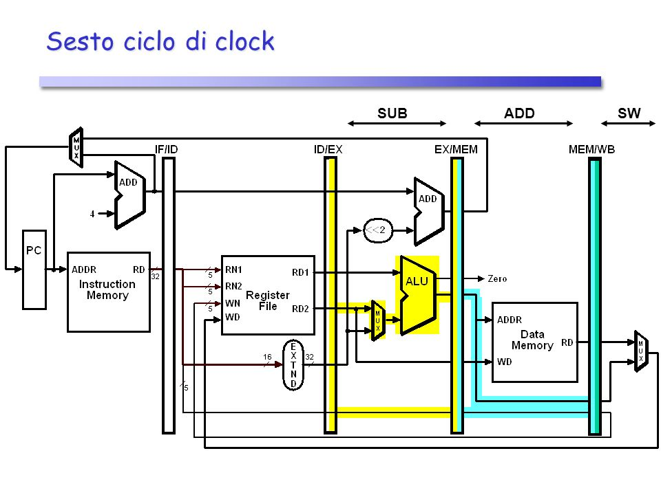 Settimo ciclo di clock ADD SUB