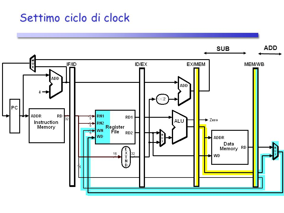Settimo ciclo di clock ADD SUB