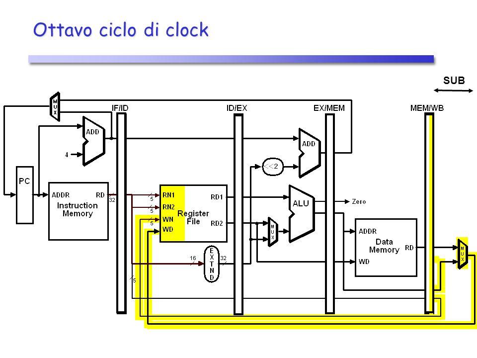 Ottavo ciclo di clock SUB