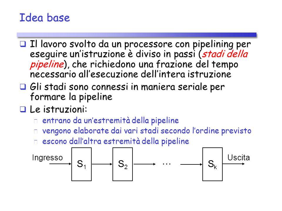 Idea base Il lavoro svolto da un processore con pipelining per eseguire unistruzione è diviso in passi (stadi della pipeline), che richiedono una frazione del tempo necessario allesecuzione dellintera istruzione Il lavoro svolto da un processore con pipelining per eseguire unistruzione è diviso in passi (stadi della pipeline), che richiedono una frazione del tempo necessario allesecuzione dellintera istruzione Gli stadi sono connessi in maniera seriale per formare la pipeline Gli stadi sono connessi in maniera seriale per formare la pipeline Le istruzioni: Le istruzioni: entrano da unestremità della pipeline entrano da unestremità della pipeline vengono elaborate dai vari stadi secondo lordine previsto vengono elaborate dai vari stadi secondo lordine previsto escono dallaltra estremità della pipeline escono dallaltra estremità della pipeline S1S1 SkSk S2S2 … Ingresso Uscita