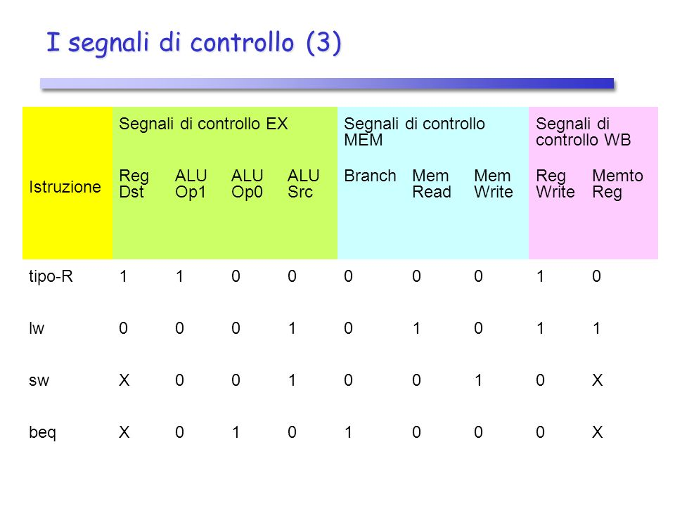I segnali di controllo (3) Istruzione Segnali di controllo EXSegnali di controllo MEM Segnali di controllo WB Reg Dst ALU Op1 ALU Op0 ALU Src BranchMem Read Mem Write Reg Write Memto Reg tipo-R110000010 lw000101011 swX0010010X beqX0101000X