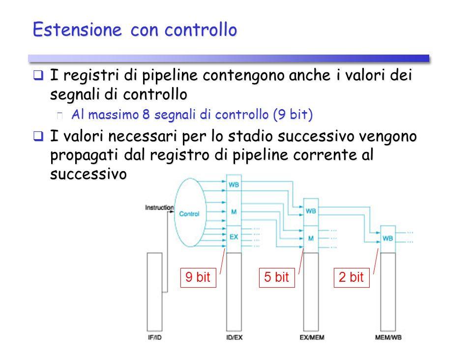 Estensione con controllo I registri di pipeline contengono anche i valori dei segnali di controllo I registri di pipeline contengono anche i valori dei segnali di controllo Al massimo 8 segnali di controllo (9 bit) Al massimo 8 segnali di controllo (9 bit) I valori necessari per lo stadio successivo vengono propagati dal registro di pipeline corrente al successivo I valori necessari per lo stadio successivo vengono propagati dal registro di pipeline corrente al successivo 9 bit5 bit2 bit