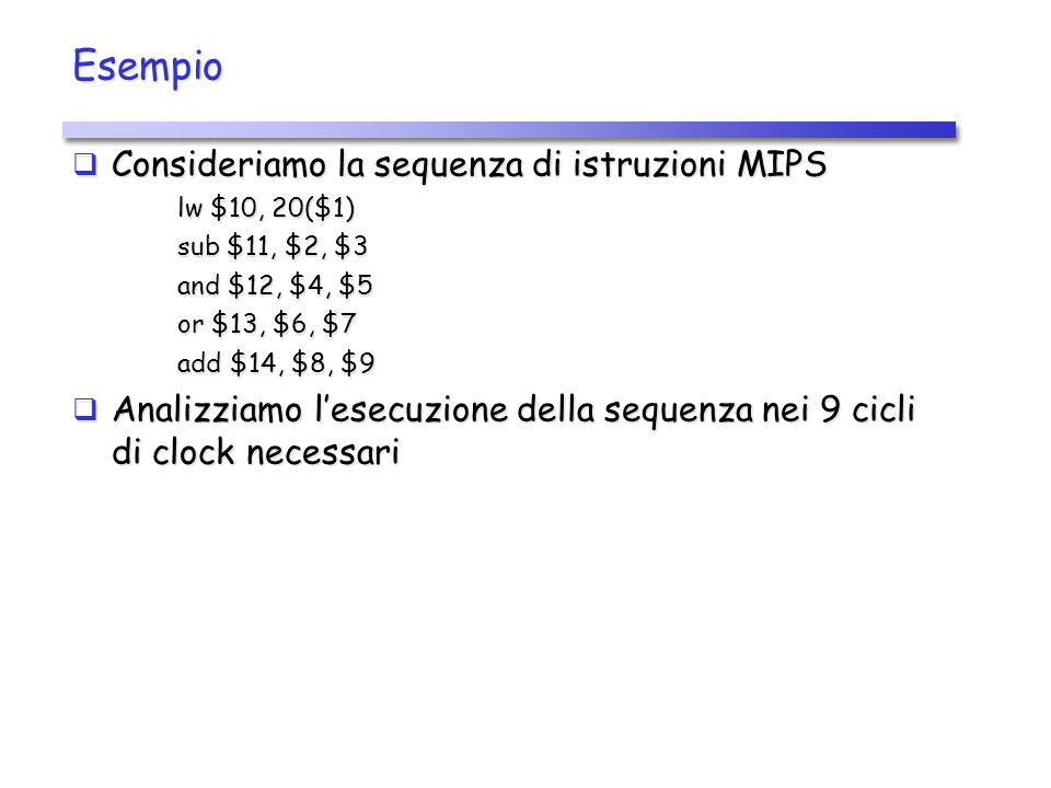 Esempio Consideriamo la sequenza di istruzioni MIPS Consideriamo la sequenza di istruzioni MIPS lw $10, 20($1) sub $11, $2, $3 and $12, $4, $5 or $13, $6, $7 add $14, $8, $9 Analizziamo lesecuzione della sequenza nei 9 cicli di clock necessari Analizziamo lesecuzione della sequenza nei 9 cicli di clock necessari