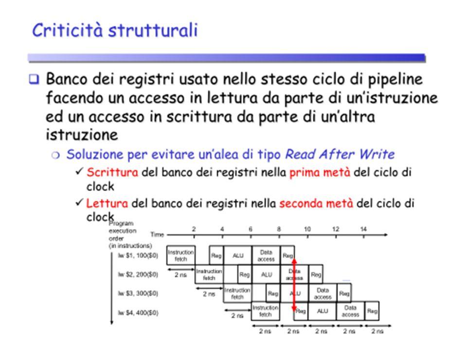 Criticità sui dati Unistruzione dipende dal risultato di unistruzione precedente che è ancora nella pipeline Unistruzione dipende dal risultato di unistruzione precedente che è ancora nella pipeline Esempio 1: Esempio 1: add $s0, $t0, $t1 sub $t2, $s0, $t3 Uno degli operandi sorgente di sub ($s0) è prodotto da add, che è ancora nella pipeline Uno degli operandi sorgente di sub ($s0) è prodotto da add, che è ancora nella pipeline Criticità sui dati di tipo define-use Criticità sui dati di tipo define-use Esempio 2: Esempio 2: lw $s0, 20($t1) sub $t2, $s0, $t3 Uno degli operandi sorgente di sub ($s0) è prodotto da lw, che è ancora nella pipeline Uno degli operandi sorgente di sub ($s0) è prodotto da lw, che è ancora nella pipeline Criticità sui dati di tipo load-use Criticità sui dati di tipo load-use