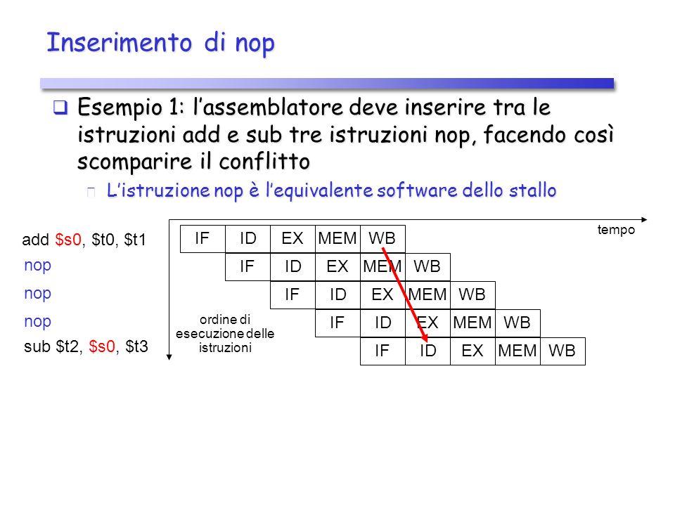 Inserimento di nop Esempio 1: lassemblatore deve inserire tra le istruzioni add e sub tre istruzioni nop, facendo così scomparire il conflitto Esempio 1: lassemblatore deve inserire tra le istruzioni add e sub tre istruzioni nop, facendo così scomparire il conflitto Listruzione nop è lequivalente software dello stallo Listruzione nop è lequivalente software dello stallo add $s0, $t0, $t1 IDIFEXMEM WB tempo IDIFEXMEM WB IDIFEXMEM WB IDIFEXMEM WB IDIFEXMEM WB ordine di esecuzione delle istruzioni nop sub $t2, $s0, $t3