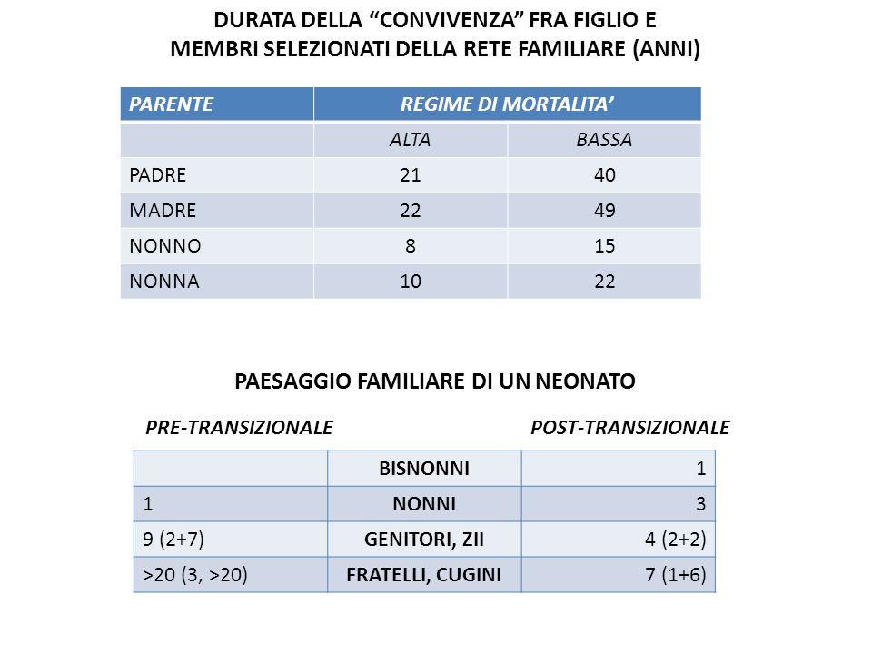 DURATA DELLA CONVIVENZA FRA FIGLIO E MEMBRI SELEZIONATI DELLA RETE FAMILIARE (ANNI) PARENTEREGIME DI MORTALITA ALTABASSA PADRE2140 MADRE2249 NONNO815 NONNA1022 PAESAGGIO FAMILIARE DI UN NEONATO PRE-TRANSIZIONALE POST-TRANSIZIONALE BISNONNI1 1NONNI3 9 (2+7)GENITORI, ZII4 (2+2) >20 (3, >20)FRATELLI, CUGINI7 (1+6)