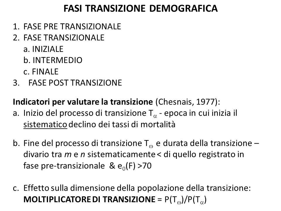 Altri indicatori utili: epoca di inizio del declino del tasso di natalità; altezza della transizione = scarto (nel corso del processo) tra n e m; simmetria della transizione – curva dei tassi dincremento Diverse classificazioni possibili del processo: Facendo riferimento alla DURATA (T -T ) TRANSIZIONE LUNGA (> 100 anni) TRANSIZIONE MEDIA (75-100 anni) TRANSIZIONE CORTA (< 75 anni)