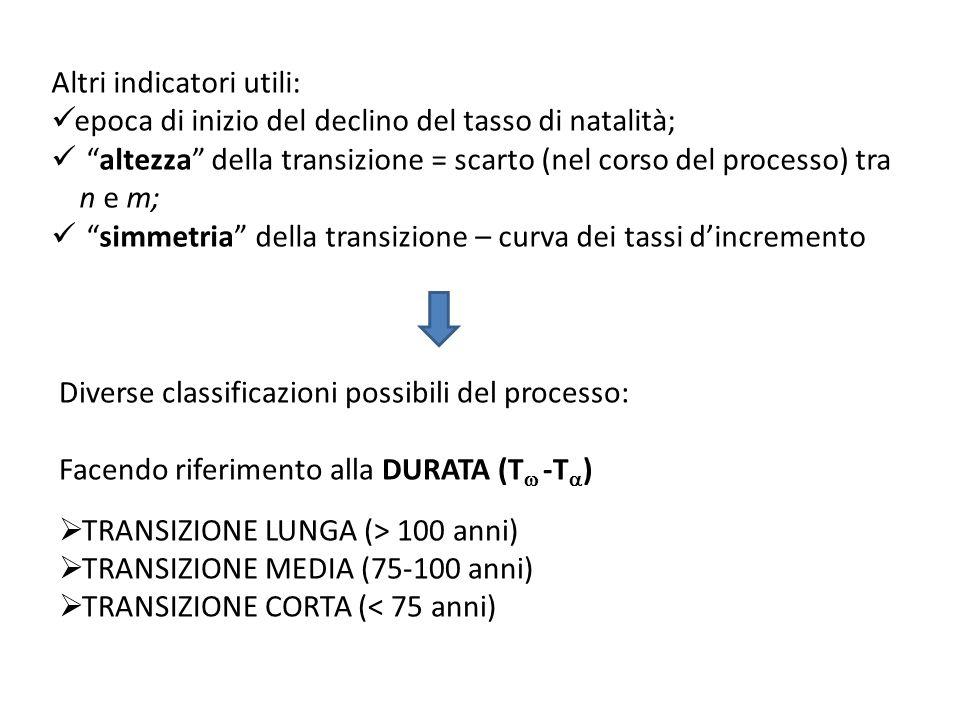 Facendo riferimento all ALTEZZA TRANSIZIONE ALTA (scarto n e m > 20 per mille) TRANSIZIONE BASSA (scarto n e m < o = 20 per mille) Facendo riferimento alla SIMMETRIA TRANSIZIONE SIMMETRICA TRANSIZIONE ASIMMETRICA Relazioni tra le diverse classificazioni: Ex.