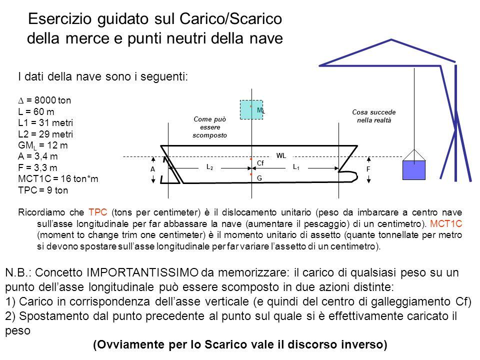 Esercizio guidato sul Carico/Scarico della merce e punti neutri della nave I dati della nave sono i seguenti: = 8000 ton L = 60 m L1 = 31 metri L2 = 2
