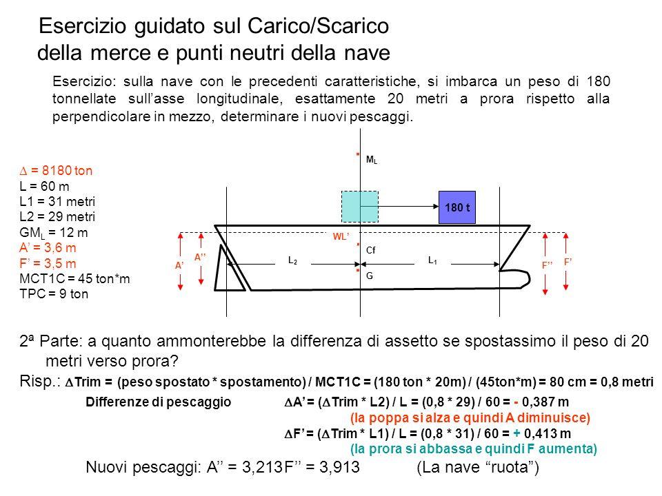 Esercizio guidato sul Carico/Scarico della merce e punti neutri della nave Esercizio: sulla nave con le precedenti caratteristiche, si imbarca un peso
