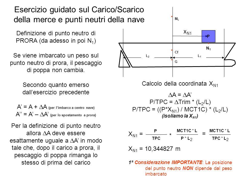 Esercizio guidato sul Carico/Scarico della merce e punti neutri della nave Definizione di punto neutro di PRORA (da adesso in poi N 1 ) Se viene imbar