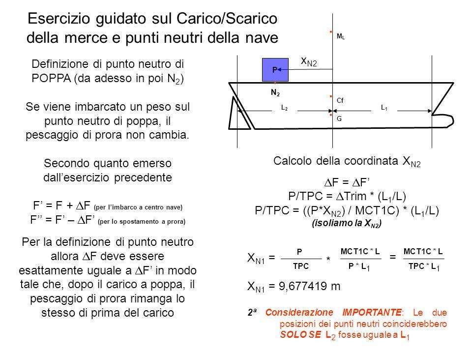 Esercizio guidato sul Carico/Scarico della merce e punti neutri della nave Definizione di punto neutro di POPPA (da adesso in poi N 2 ) Se viene imbar