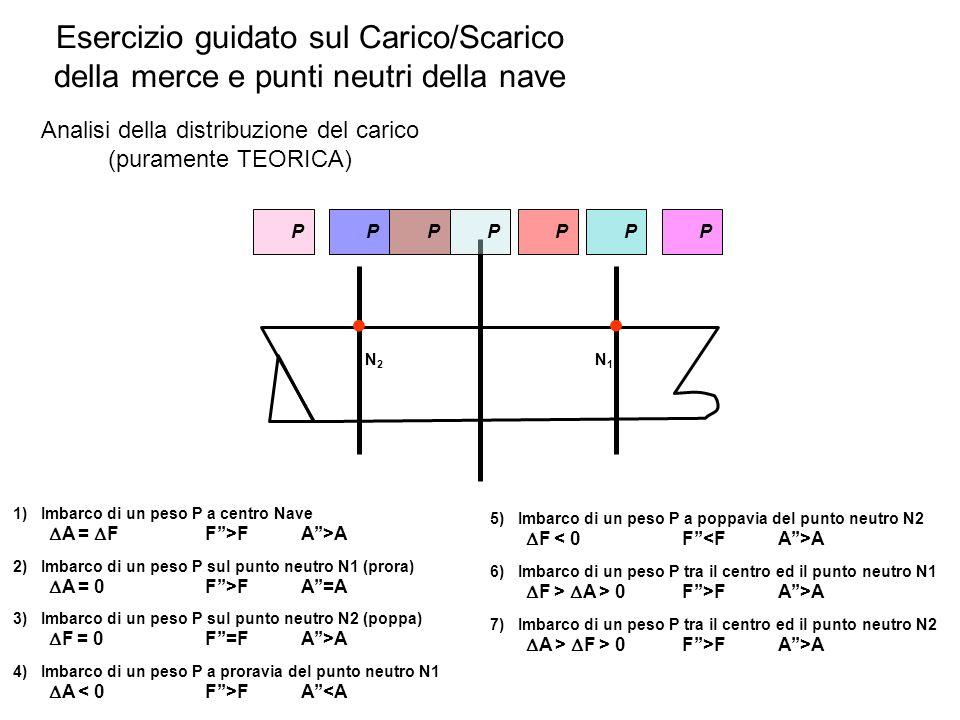 Esercizio guidato sul Carico/Scarico della merce e punti neutri della nave Analisi della distribuzione del carico (puramente TEORICA) N 2 N 1 1) Imbar