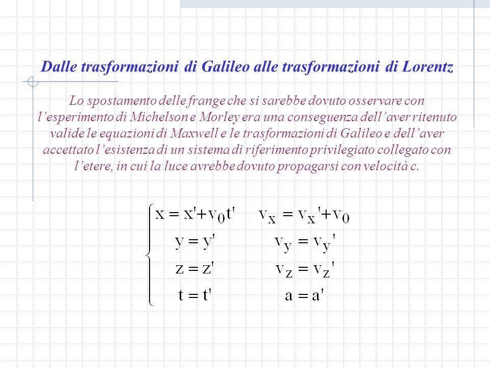 Lipotesi della contrazione di Fitzgerald e Lorentz (1892) Ogni corpo in moto con velocità v rispetto alletere, si contrae lungo la direzione del moto
