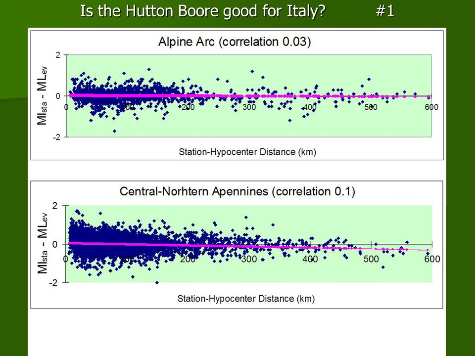 Is the Hutton Boore good for Italy? #1