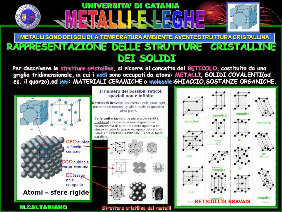 RAPPRESENTAZIONE DELLE STRUTTURE CRISTALLINE DEI SOLIDI Per descrivere le strutture cristalline, si ricorre al concetto del RETICOLO, costituito da una griglia tridimensionale, in cui i nodi sono occupati da atomi: METALLI, SOLIDI COVALENTI(ad es.
