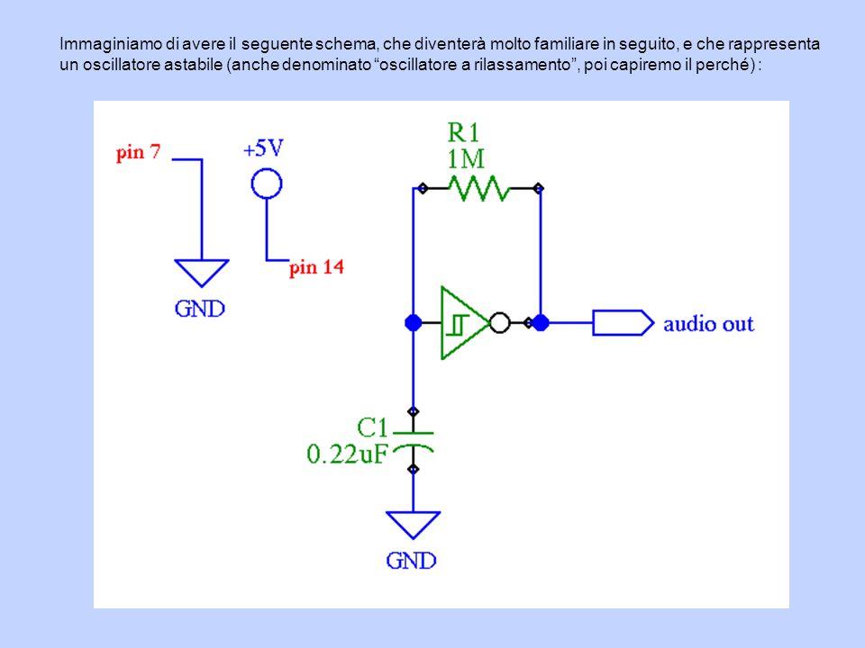 Immaginiamo di avere il seguente schema, che diventerà molto familiare in seguito, e che rappresenta un oscillatore astabile (anche denominato oscilla