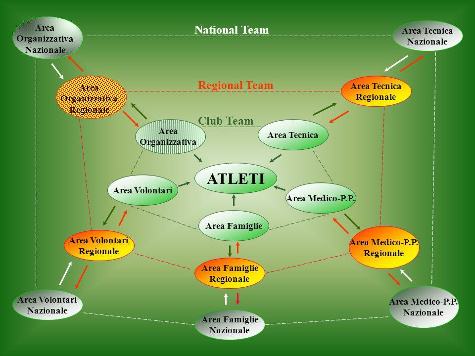 ATLETI Area Organizzativa Area Tecnica Area Medico-P.P.