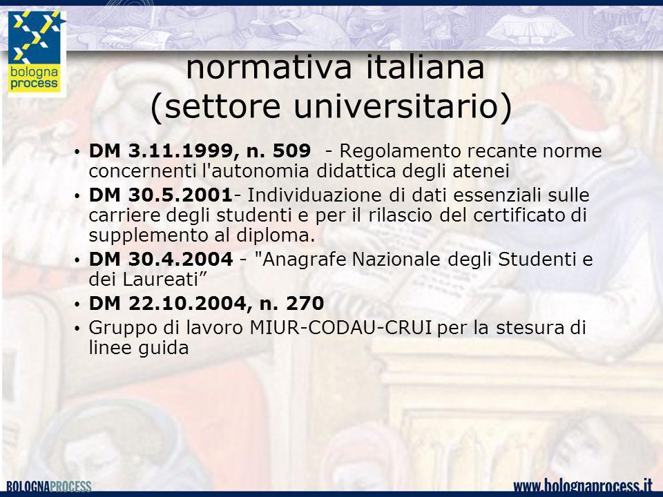 normativa italiana (settore universitario) DM 3.11.1999, n. 509 - Regolamento recante norme concernenti l'autonomia didattica degli atenei DM 30.5.200