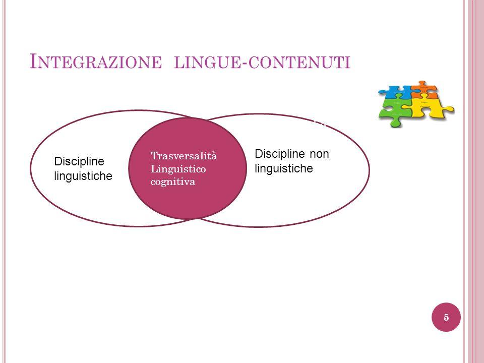 I NTEGRAZIONE LINGUE - CONTENUTI Discipline non linguistiche Discipline non linguisticheDisciplinTre rsalitàLinguisticognitiva enonlinguistiche Discip